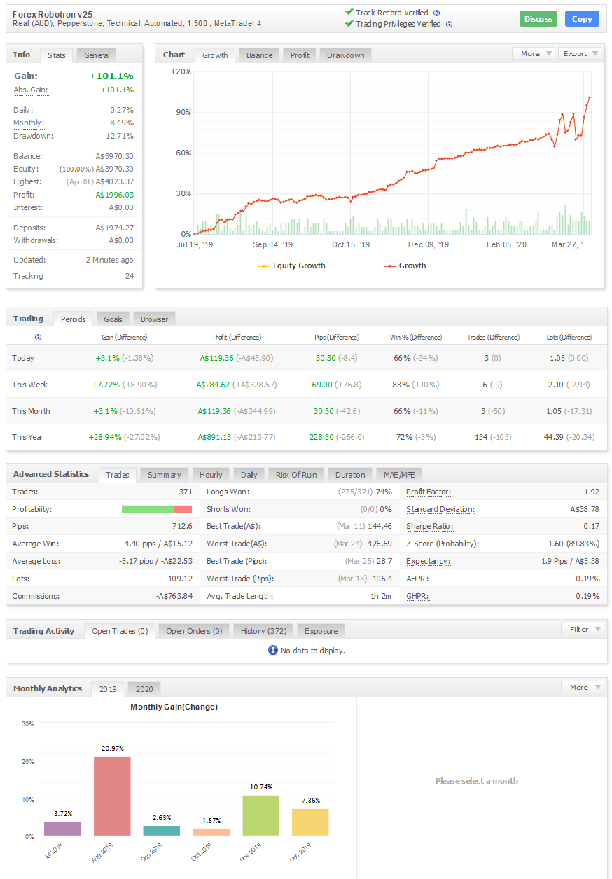 Forex Robotron automated forex trading system results