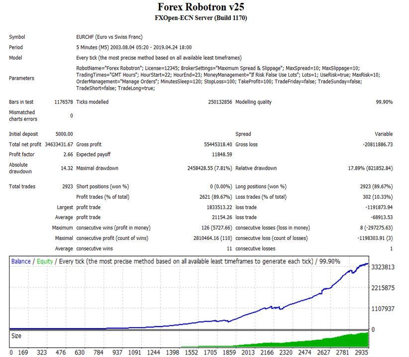 Forex robotron results