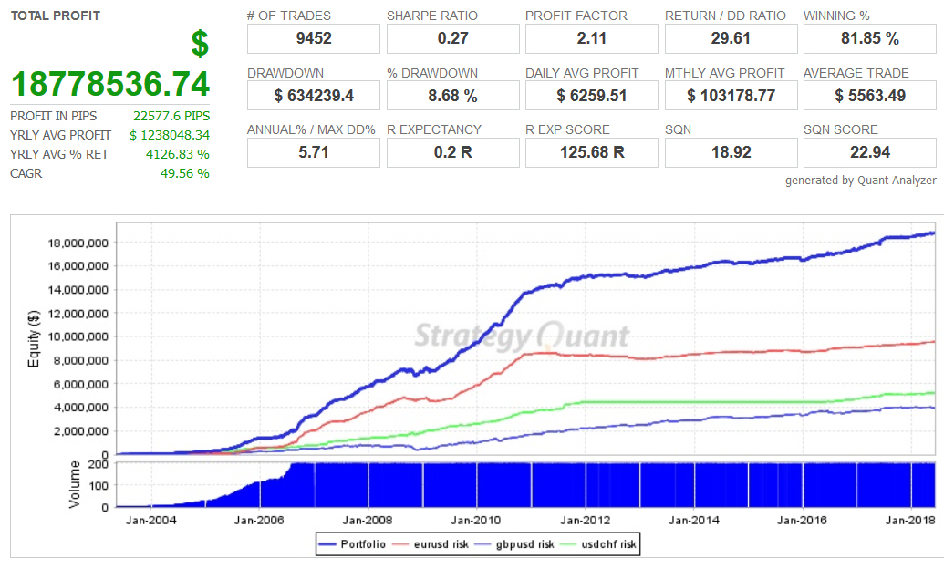 Forex Robotron automated forex robot portfolio trading system results