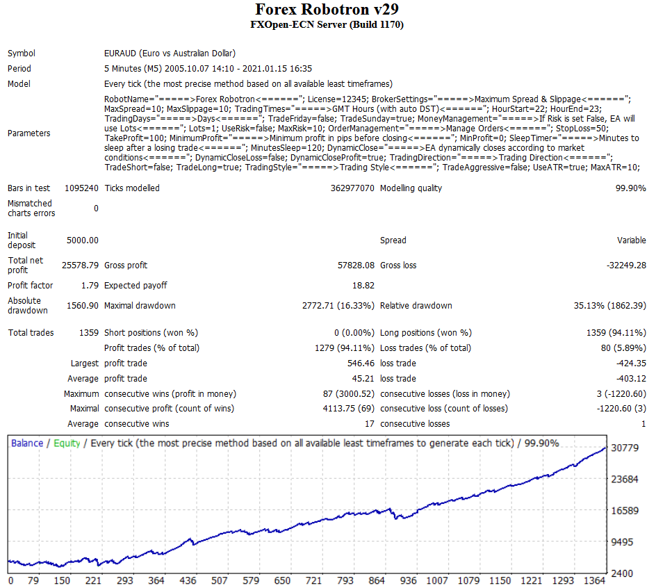 Forex Robotron automated forex robot euraud trading system results
