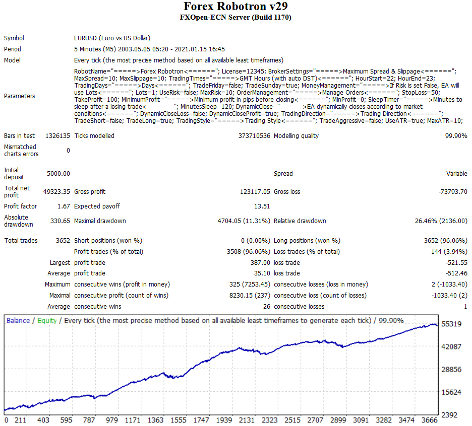 Forex Robotron automated forex robot eurusd trading system results